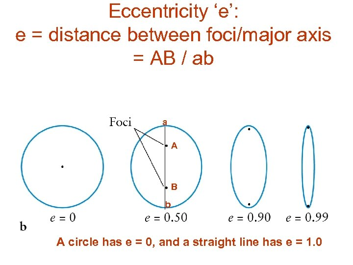Eccentricity 'e': e = distance between foci/major axis = AB / ab a A