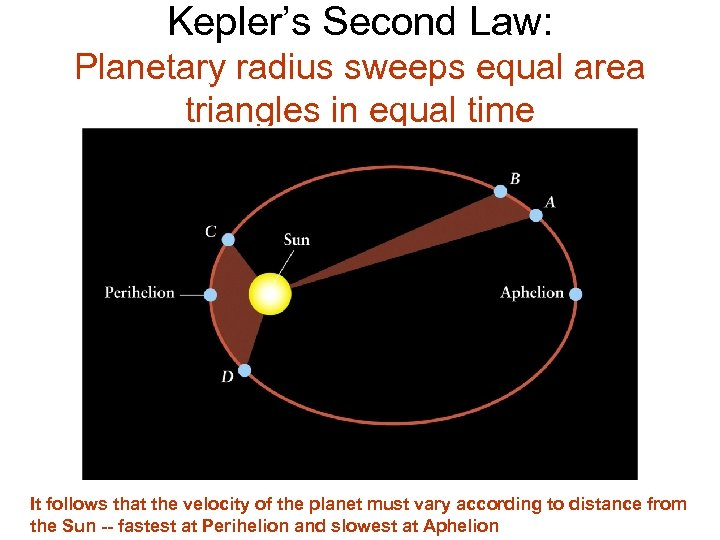 Kepler's Second Law: Planetary radius sweeps equal area triangles in equal time It follows