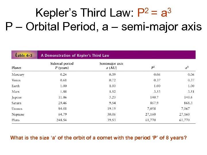 Kepler's Third Law: P 2 = a 3 P – Orbital Period, a –