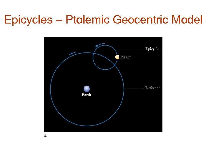 Epicycles – Ptolemic Geocentric Model