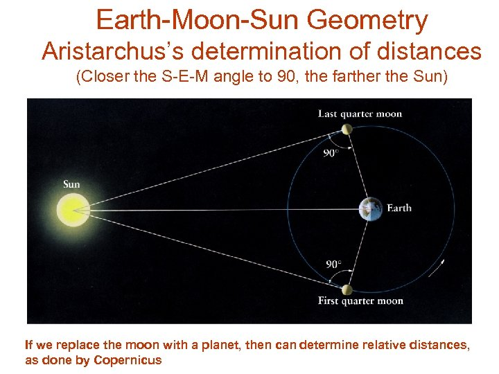 Earth-Moon-Sun Geometry Aristarchus's determination of distances (Closer the S-E-M angle to 90, the farther
