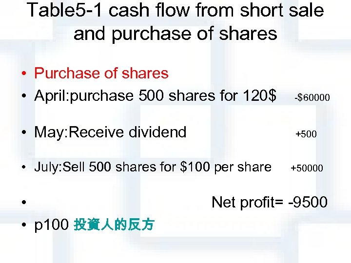Table 5 -1 cash flow from short sale and purchase of shares • Purchase