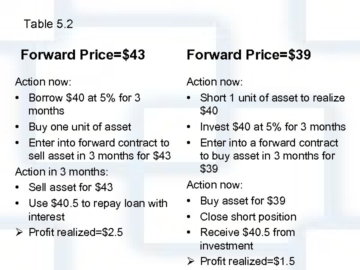 Table 5. 2 Forward Price=$43 Action now: • Borrow $40 at 5% for 3