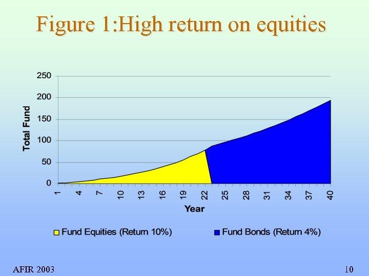 Figure 1: High return on equities AFIR 2003 10