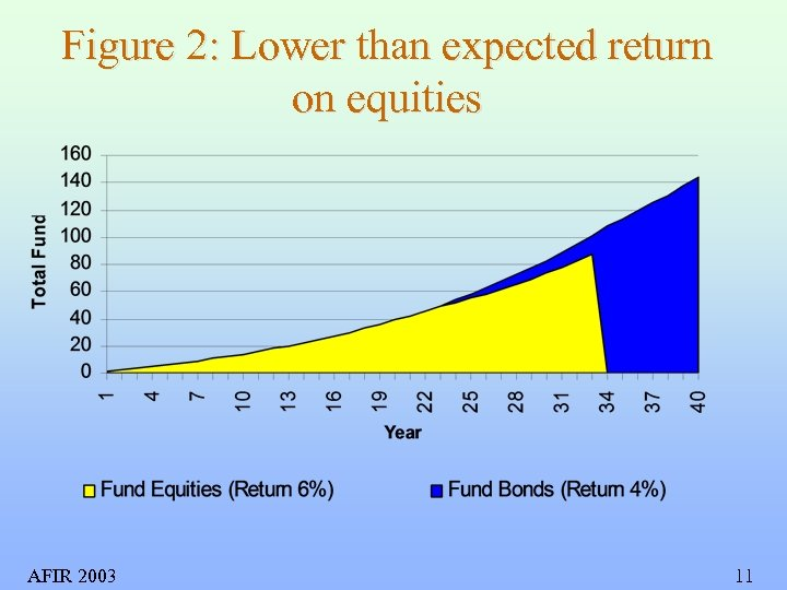 Figure 2: Lower than expected return on equities AFIR 2003 11