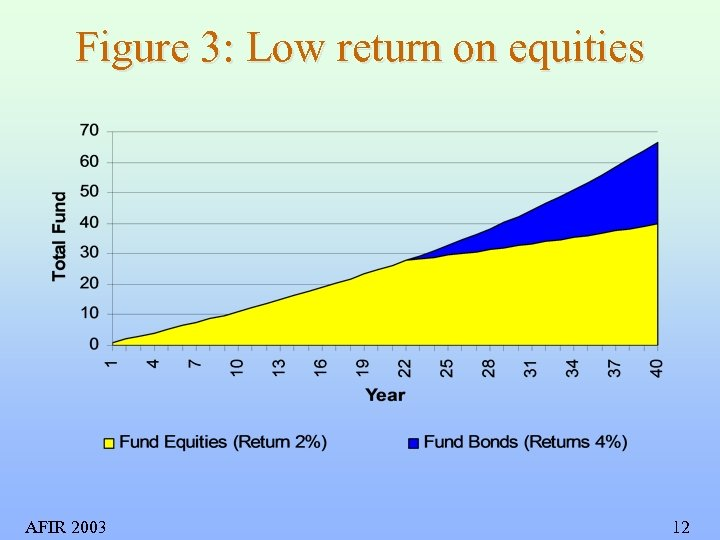 Figure 3: Low return on equities AFIR 2003 12