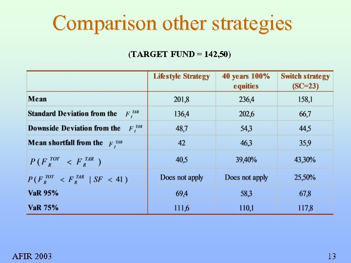Comparison other strategies (TARGET FUND = 142, 50) AFIR 2003 13