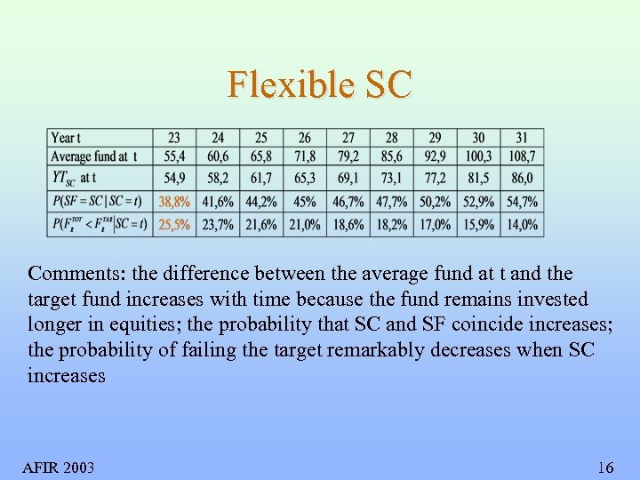 Flexible SC Comments: the difference between the average fund at t and the target