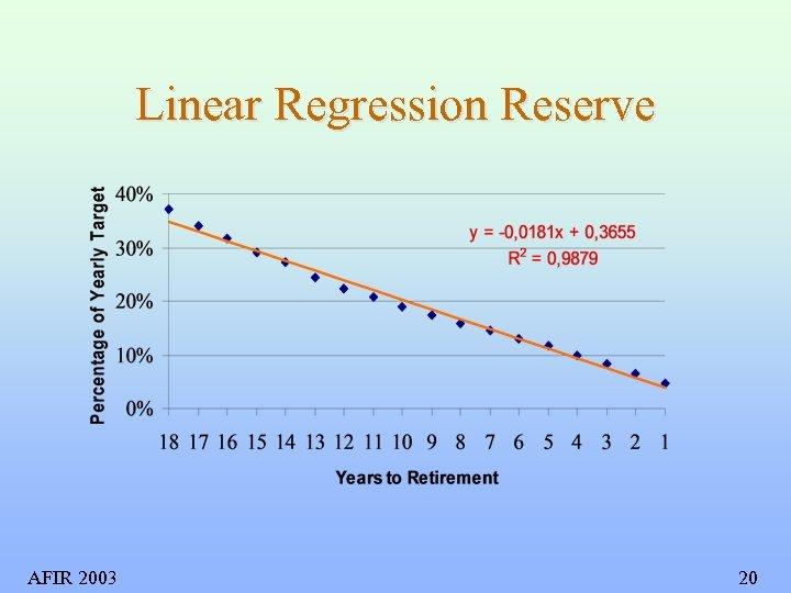 Linear Regression Reserve AFIR 2003 20
