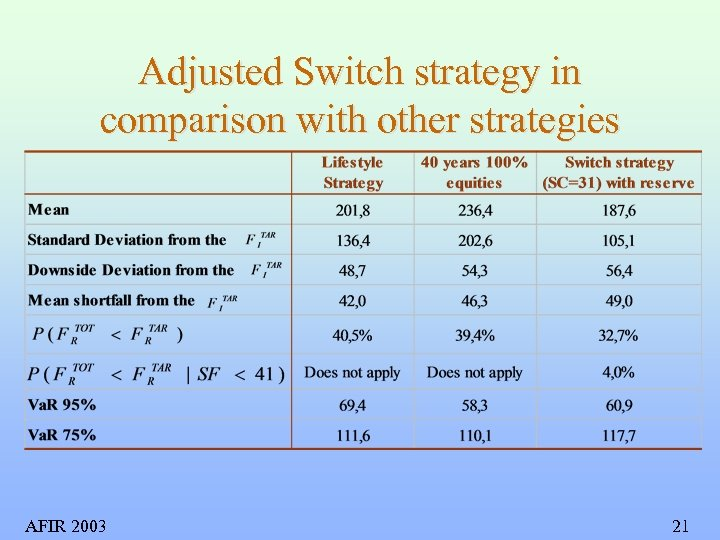 Adjusted Switch strategy in comparison with other strategies AFIR 2003 21