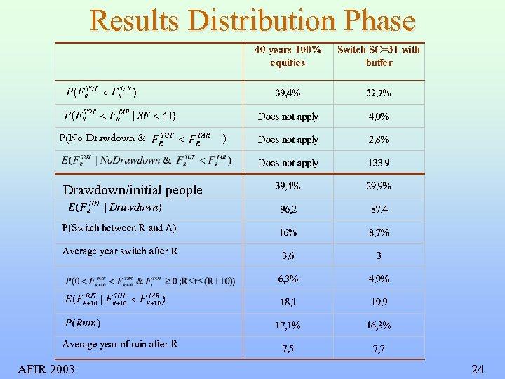 Results Distribution Phase TOT TAR P(No Drawdown & FR < FR ) Drawdown/initial people