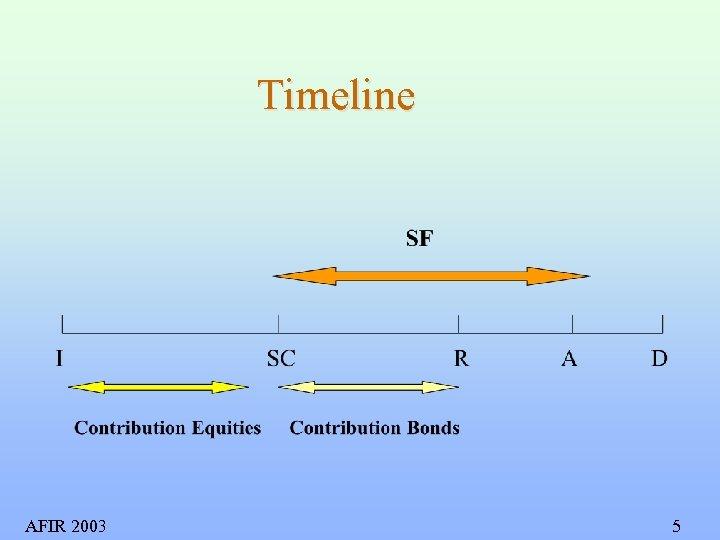 Timeline AFIR 2003 5