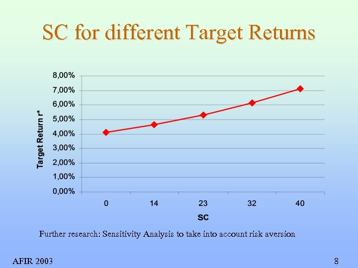 SC for different Target Returns Further research: Sensitivity Analysis to take into account risk
