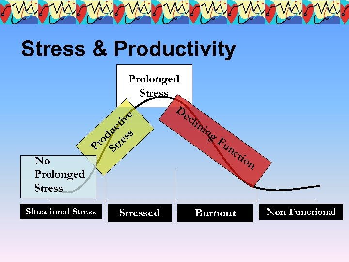 Stress & Productivity No Prolonged Stress De e cli iv t ni c ng