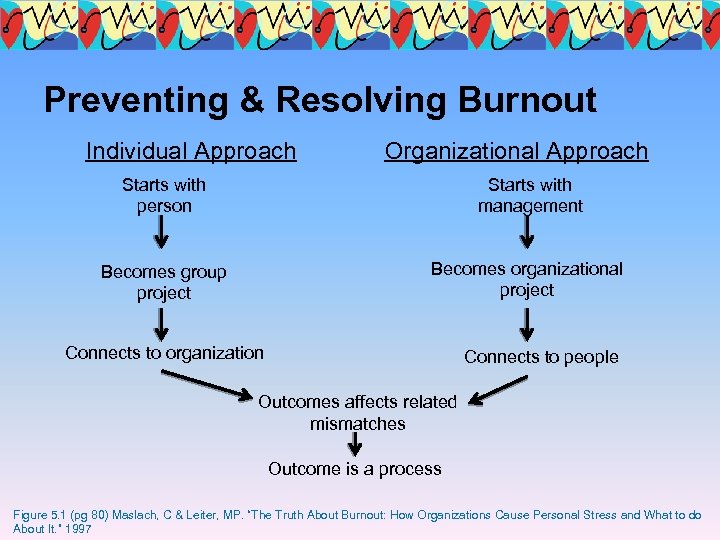 Preventing & Resolving Burnout Individual Approach Organizational Approach Starts with person Starts with management