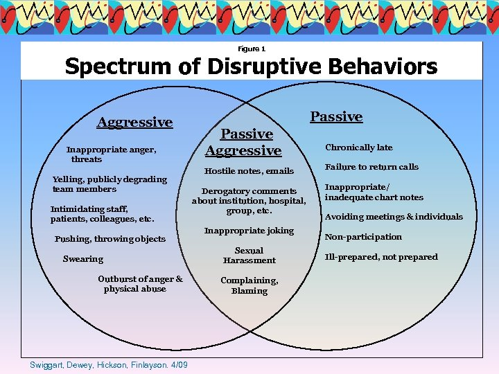 Figure 1 Spectrum of Disruptive Behaviors Aggressive Inappropriate anger, threats Yelling, publicly degrading team
