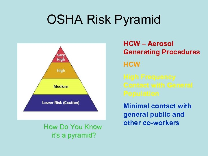 OSHA Risk Pyramid HCW – Aerosol Generating Procedures HCW High Frequency Contact with General