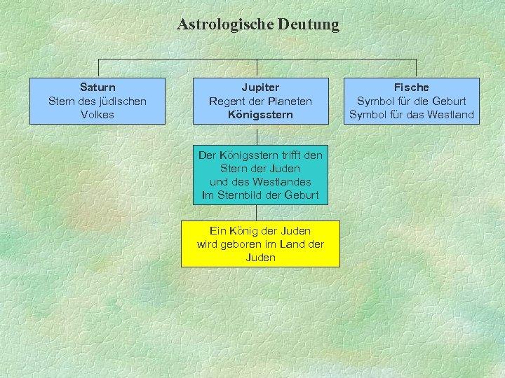 Astrologische Deutung Saturn Stern des jüdischen Volkes Jupiter Regent der Planeten Königsstern Der Königsstern