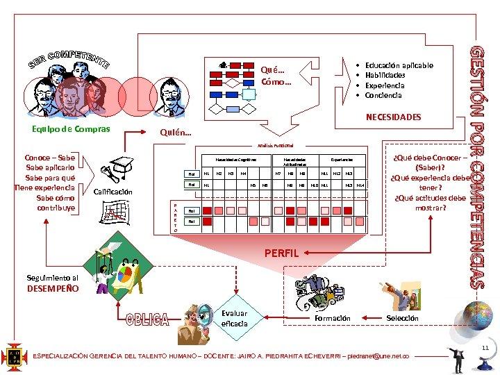Equipo de Compras Educación aplicable Habilidades Experiencia Conciencia NECESIDADES Quién… Análisis Funcional Conoce –