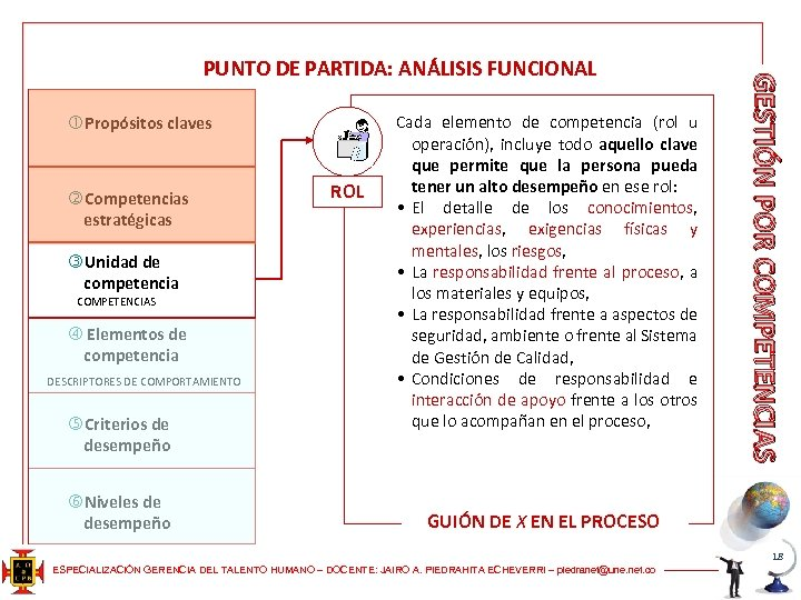 Propósitos claves Competencias estratégicas Unidad de competencia COMPETENCIAS Elementos de competencia DESCRIPTORES DE
