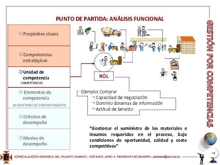 Propósitos claves Competencias estratégicas Unidad de competencia ROL COMPETENCIAS Elementos de competencia DESCRIPTORES