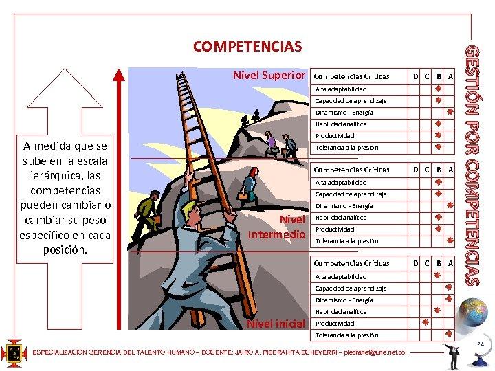 Nivel Superior Competencias Críticas D C B A Alta adaptabilidad Capacidad de aprendizaje Dinamismo