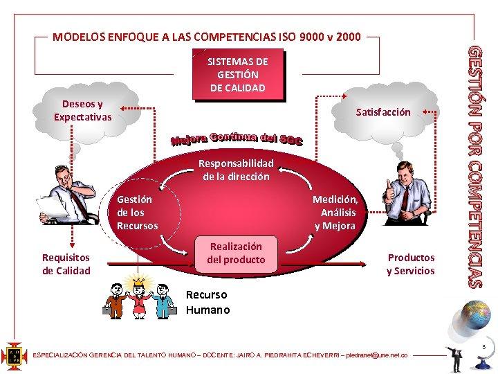 MODELOS ENFOQUE A LAS COMPETENCIAS ISO 9000 v 2000 Deseos y Expectativas Satisfacción Responsabilidad