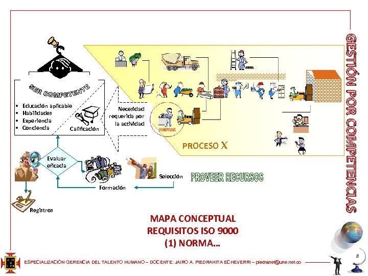 Educación aplicable Habilidades Experiencia Conciencia Calificación Necesidad requerida por la actividad PROCESO X Evaluar