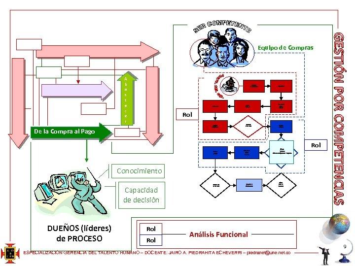 A b a s t e c e r Planeación de RRHH Autoevaluación Análisis