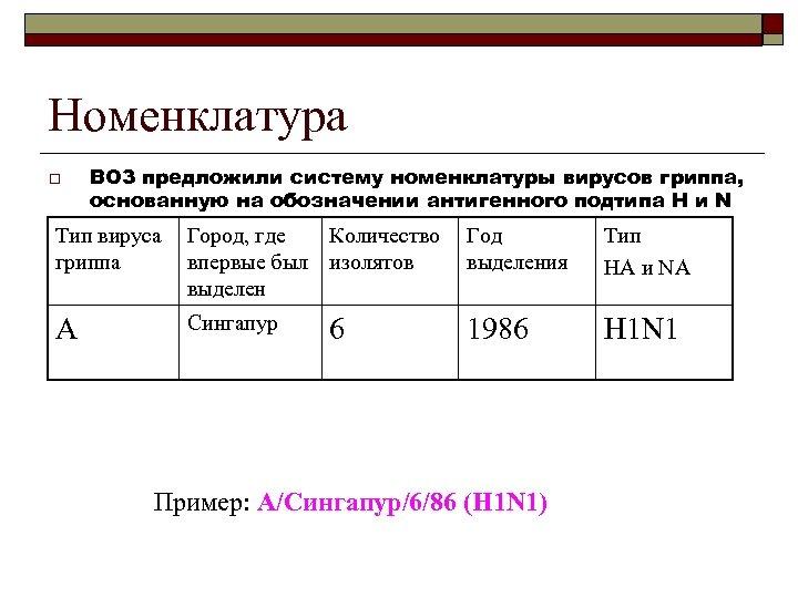 Номенклатура o ВОЗ предложили систему номенклатуры вирусов гриппа, основанную на обозначении антигенного подтипа H