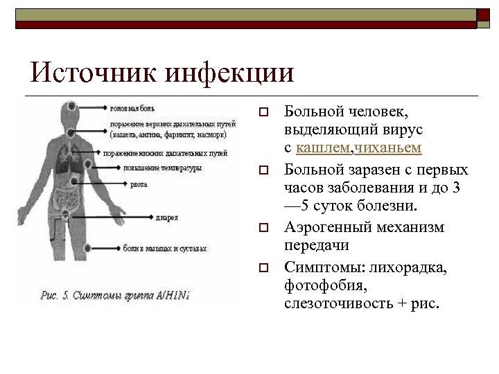 Источник инфекции o o Больной человек, выделяющий вирус с кашлем, чиханьем Больной заразен с