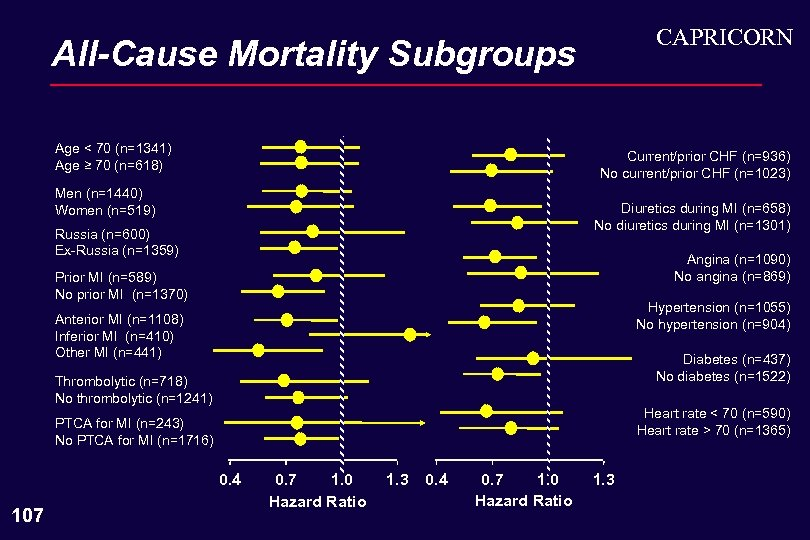 CAPRICORN All-Cause Mortality Subgroups Age < 70 (n=1341) Age ≥ 70 (n=618) Current/prior CHF