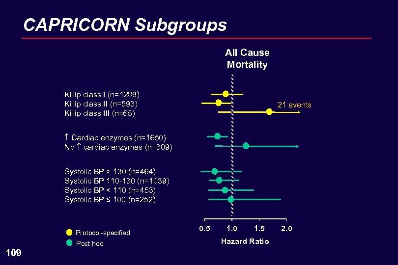 CAPRICORN Subgroups All Cause Mortality Killip class I (n=1289) Killip class II (n=593) Killip