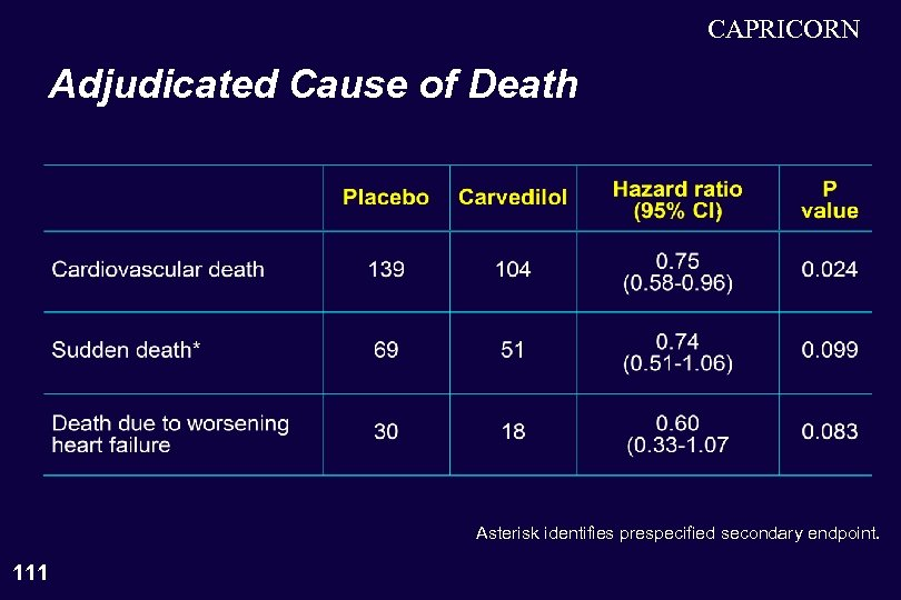 CAPRICORN Adjudicated Cause of Death Asterisk identifies prespecified secondary endpoint. 111