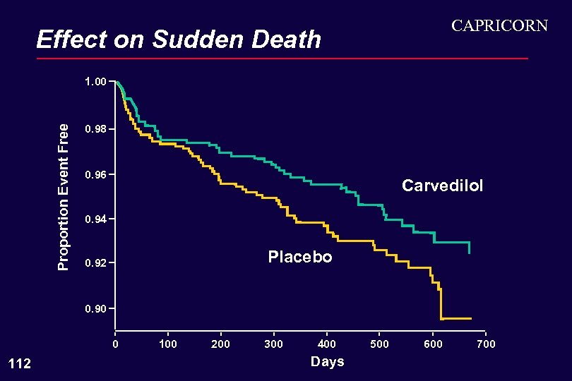 CAPRICORN Effect on Sudden Death Proportion Event Free 1. 00 0. 98 0. 96