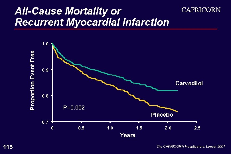 All-Cause Mortality or Recurrent Myocardial Infarction CAPRICORN Proportion Event Free 1. 0 0. 9