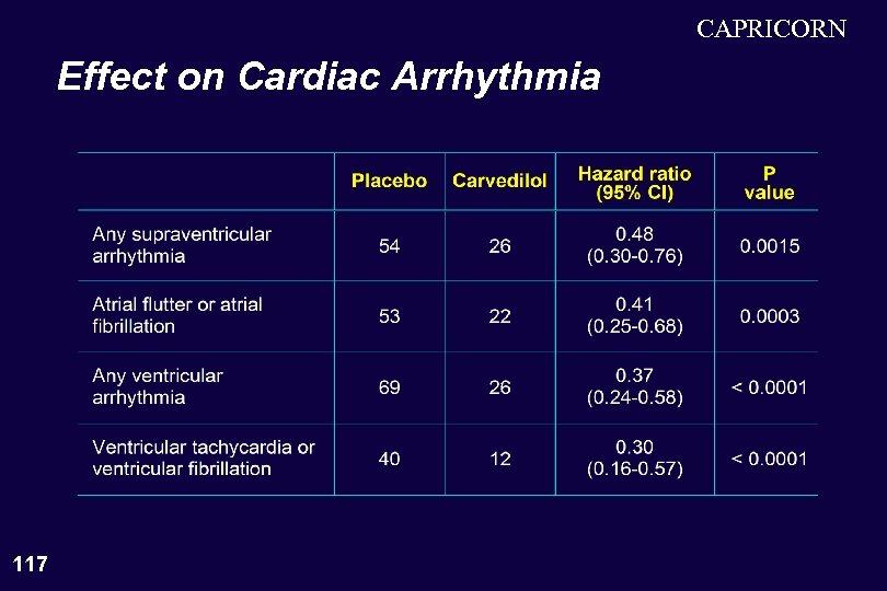 CAPRICORN Effect on Cardiac Arrhythmia 117