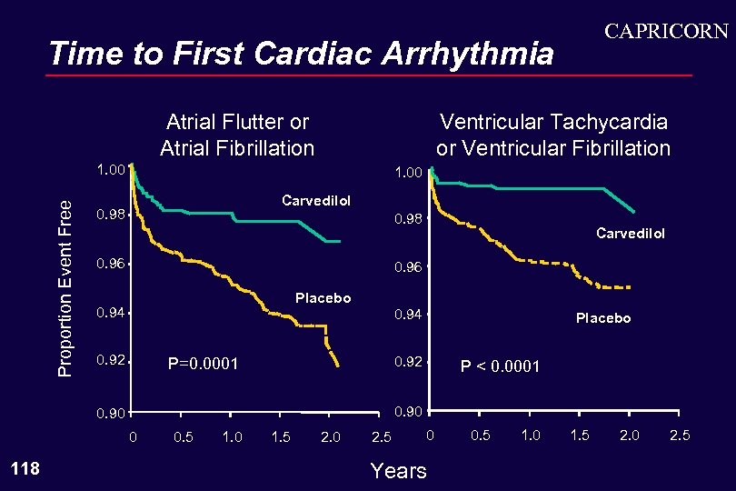 CAPRICORN Time to First Cardiac Arrhythmia Atrial Flutter or Atrial Fibrillation Ventricular Tachycardia or