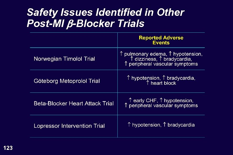 Safety Issues Identified in Other Post-MI b-Blocker Trials 123