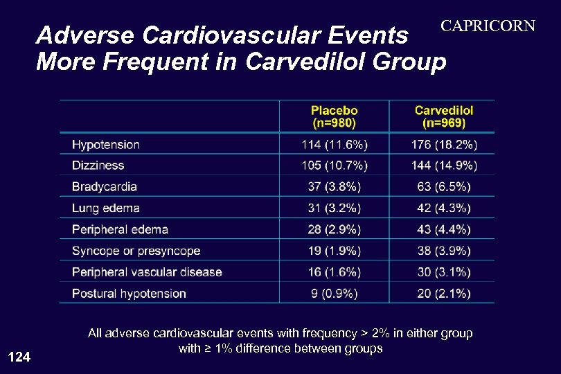 CAPRICORN Adverse Cardiovascular Events More Frequent in Carvedilol Group 124 All adverse cardiovascular events