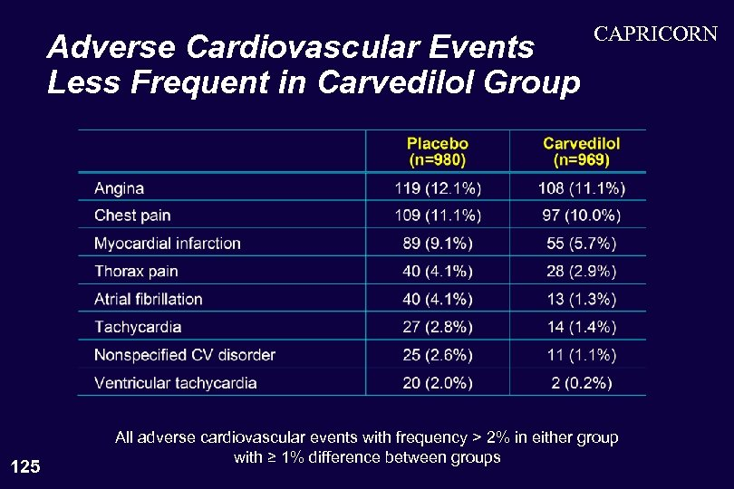 Adverse Cardiovascular Events Less Frequent in Carvedilol Group 125 CAPRICORN All adverse cardiovascular events