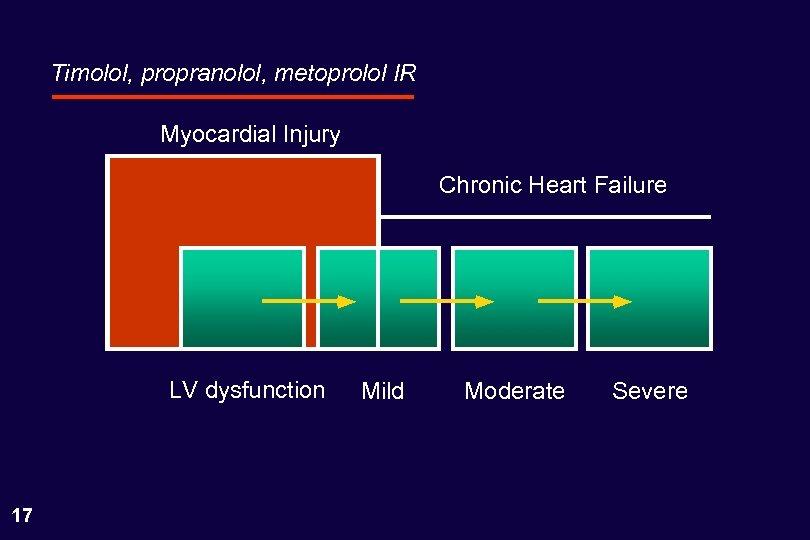 Timolol, propranolol, metoprolol IR Myocardial Injury Chronic Heart Failure LV dysfunction 17 Mild Moderate