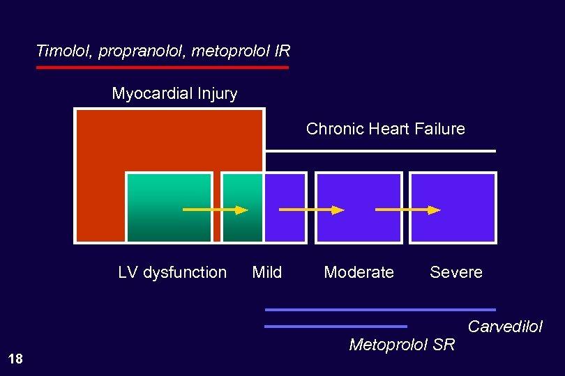 Timolol, propranolol, metoprolol IR Myocardial Injury Chronic Heart Failure LV dysfunction 18 Mild Moderate