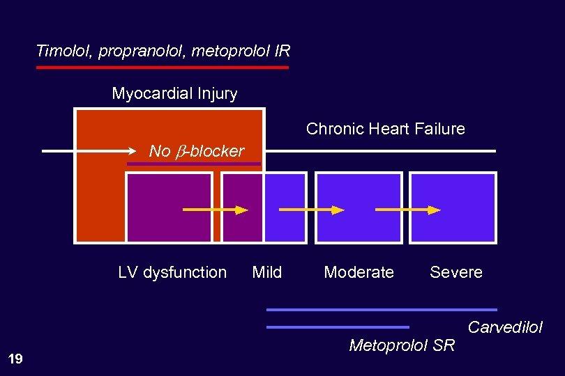 Timolol, propranolol, metoprolol IR Myocardial Injury Chronic Heart Failure No b-blocker LV dysfunction 19