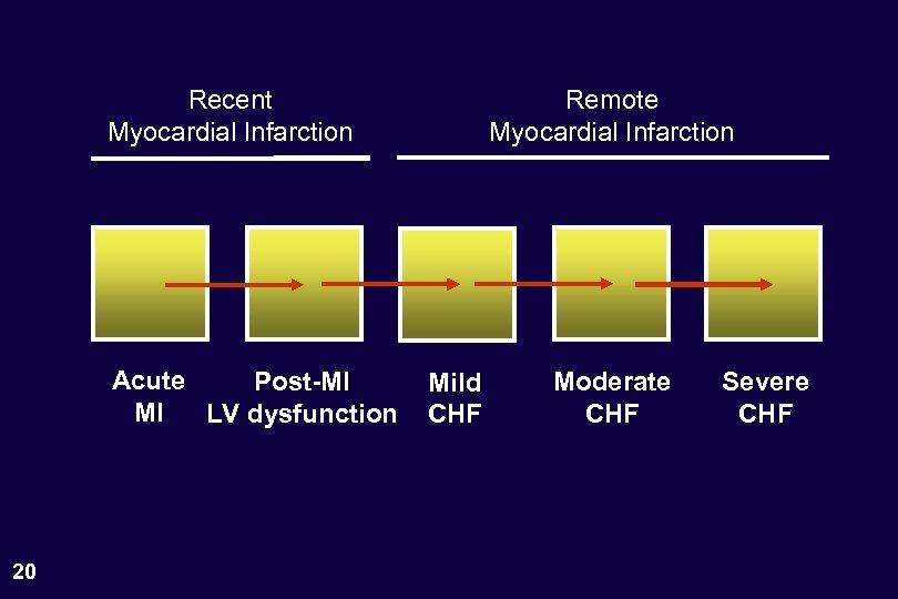 Recent Myocardial Infarction Acute Post-MI MI LV dysfunction 20 Remote Myocardial Infarction Mild CHF