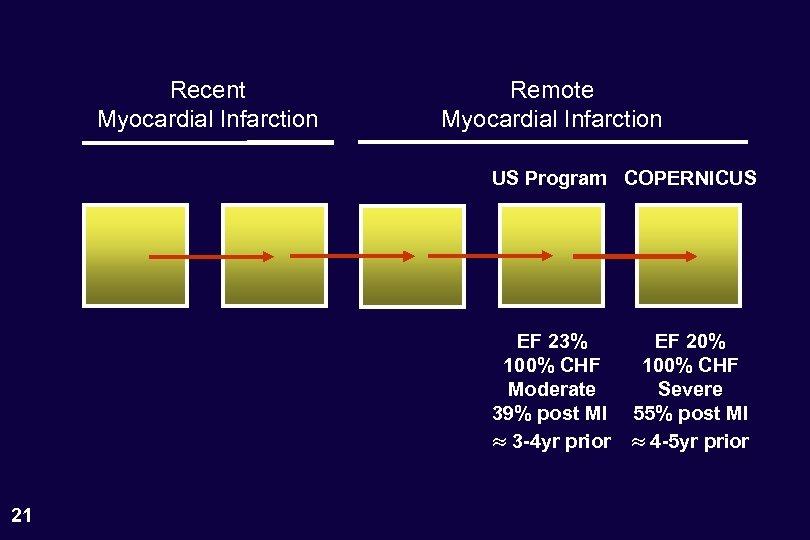 Recent Myocardial Infarction Remote Myocardial Infarction US Program COPERNICUS EF 23% 100% CHF Moderate