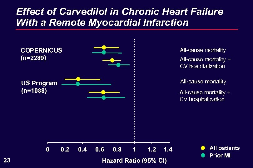 Effect of Carvedilol in Chronic Heart Failure With a Remote Myocardial Infarction COPERNICUS (n=2289)