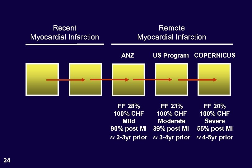 Recent Myocardial Infarction Remote Myocardial Infarction ANZ US Program COPERNICUS EF 28% EF 23%