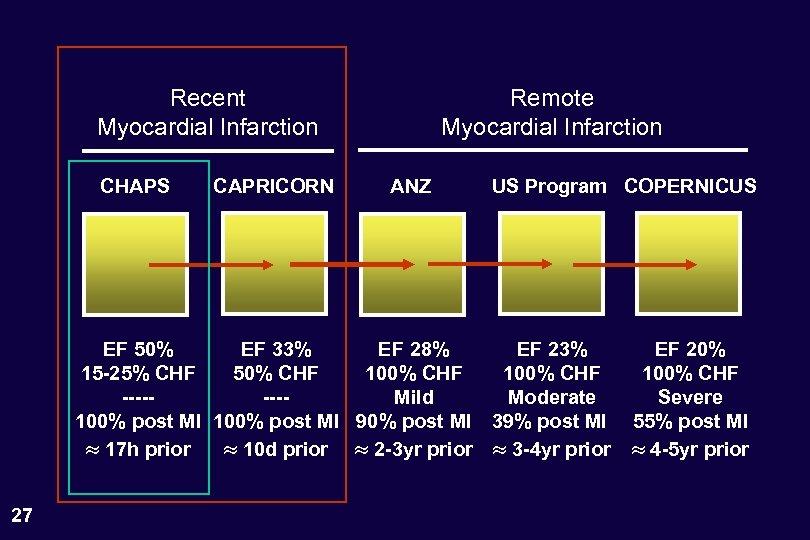 Recent Myocardial Infarction CHAPS CAPRICORN Remote Myocardial Infarction ANZ US Program COPERNICUS EF 50%