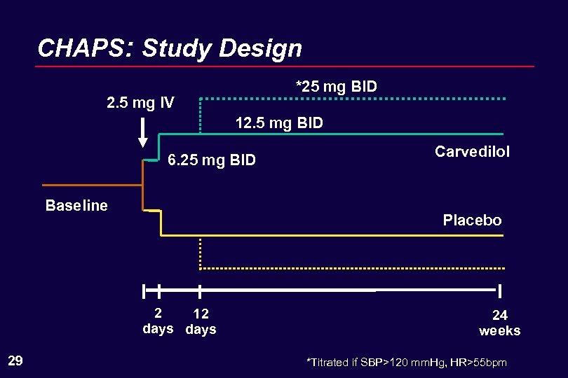 CHAPS: Study Design *25 mg BID 2. 5 mg IV 12. 5 mg BID